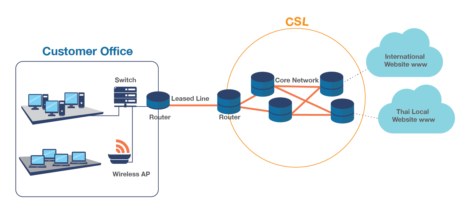 https://www.csloxinfo.com/leased-line/